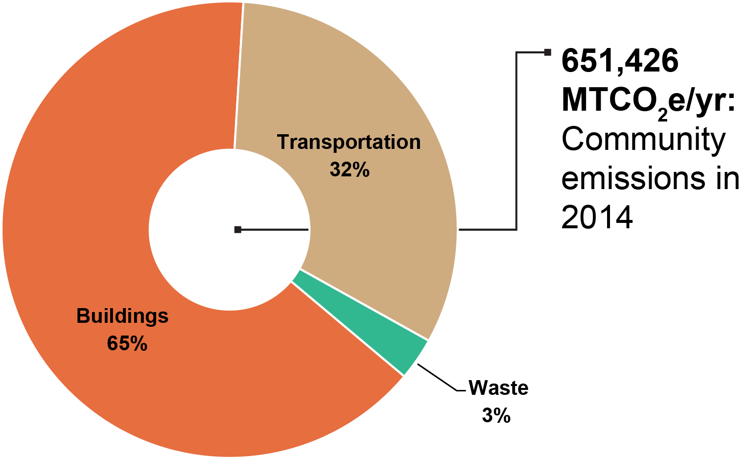 Donut chart of GHG emissions from 2014 show 65% from buildings, 32% from transportation, 3% from waste.