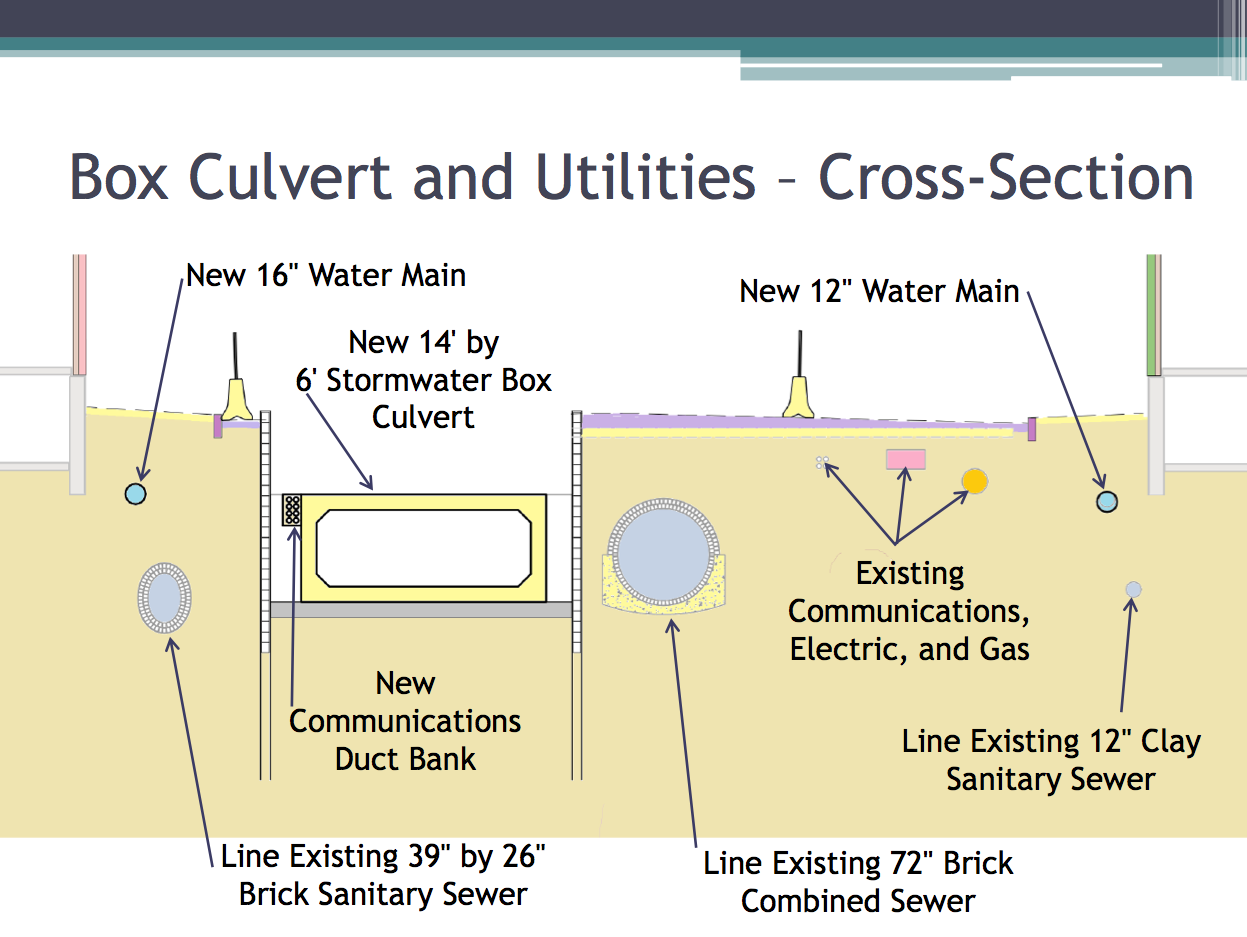 PDF preview links to Utilities and Streetscape Cross Sections