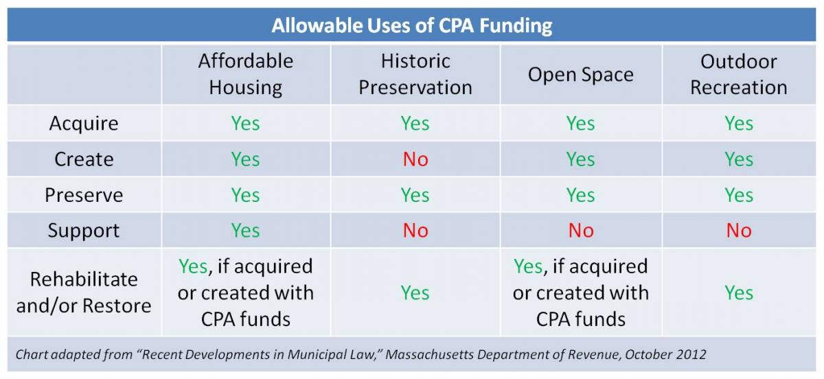 Thumbnail preview of the linked PDF of allowable uses of CPA funding