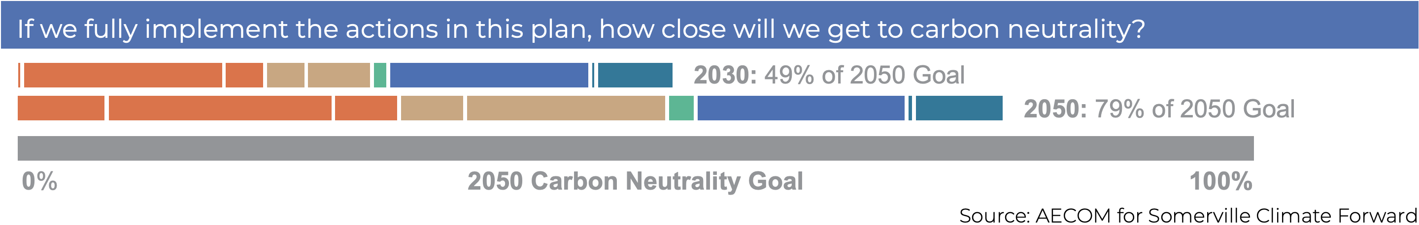 If we fully implement the plan actions, we should get to 49% of our 2050 goal by 2030, and 79% by 2050.
