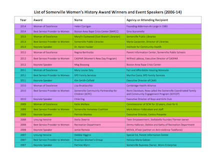 Thumbnail of Somerville Women's History Award Winners and Event Speakers list