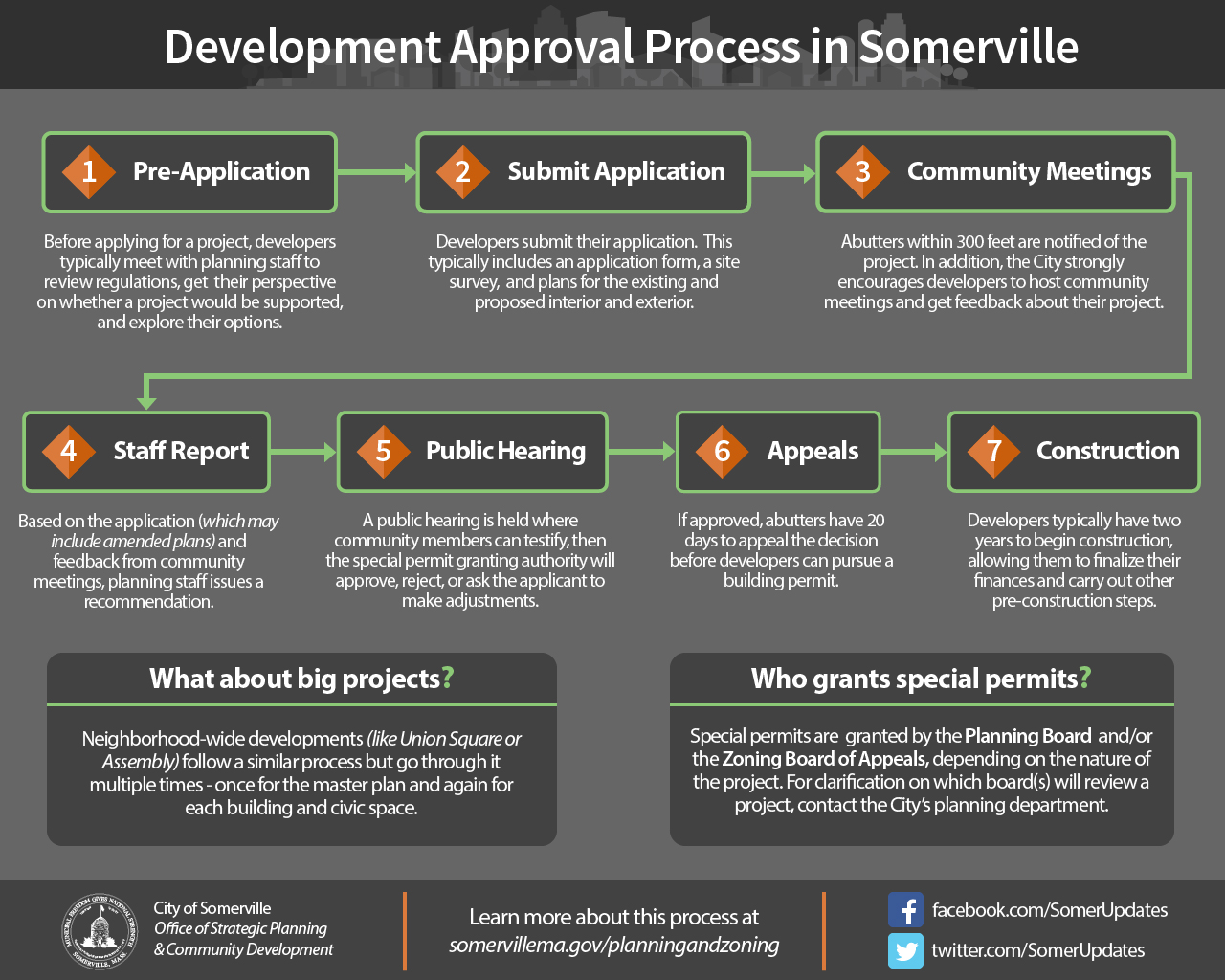 Preview of the development approval process PDF