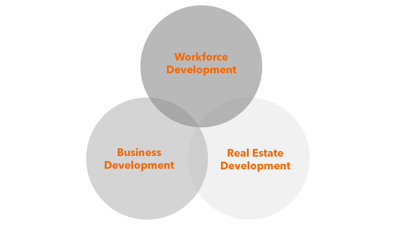 Venn diagram shows overlap of workforce development, real estate development, and business development
