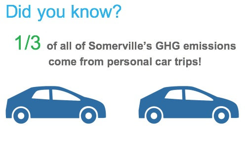 Did you know? 1/3 of all of Somerville's GHG emissions come from personal car trips!