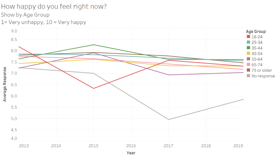 "A line chart showing average responses to the question ""How happy do you feel right now?"" (scale of 1 to 10, 1 = very unhappy, 10 = very happy) by year and age group."