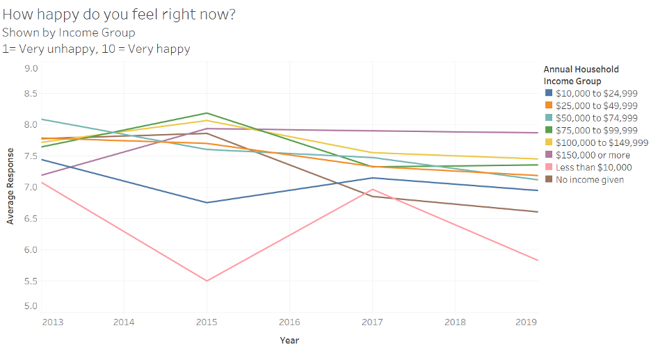 "A line chart showing average responses to the question ""How happy do you feel right now?"" (scale of 1 to 10, 1 = very unhappy, 10 = very happy) by year and income group."