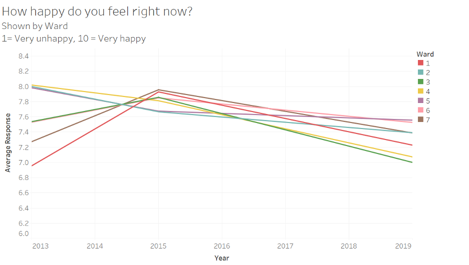 "A line chart showing average responses to the question ""How happy do you feel right now?"" (scale of 1 to 10, 1 = very unhappy, 10 = very happy) by year and ward."