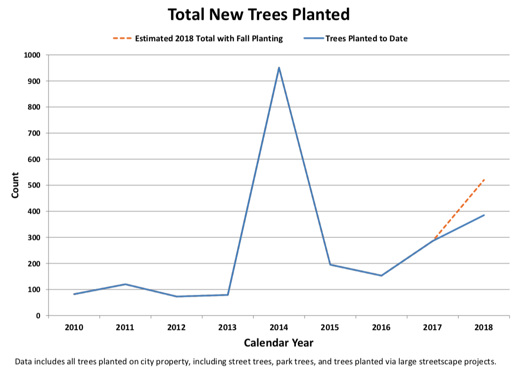 Historic Tree Planting and Estimate for 2018 Total