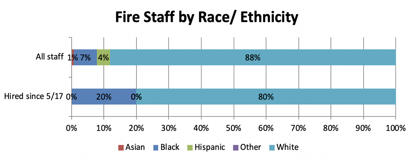 Fire staff are made up of the following demographics: 1% Asian, 7% black, 4% Hispanic, and 88% white. Since 5/17, 20% of hires have been black and 80% have been white.
