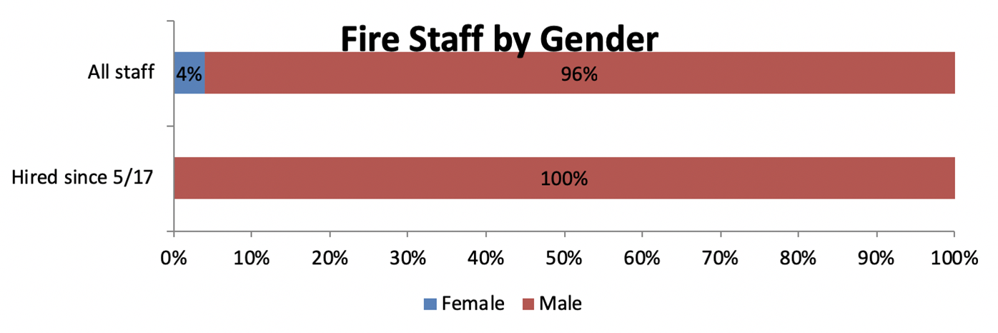 4% of all Fire staff are female. All Fire staff hires since 5/17 have been male.