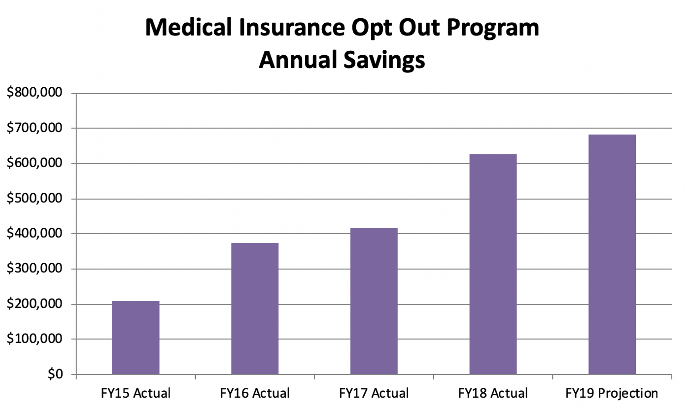 Annual savings from the medical insurance opt-out program have increased steadily from FY15 to FY19, from $200,000 to almost $700,000.