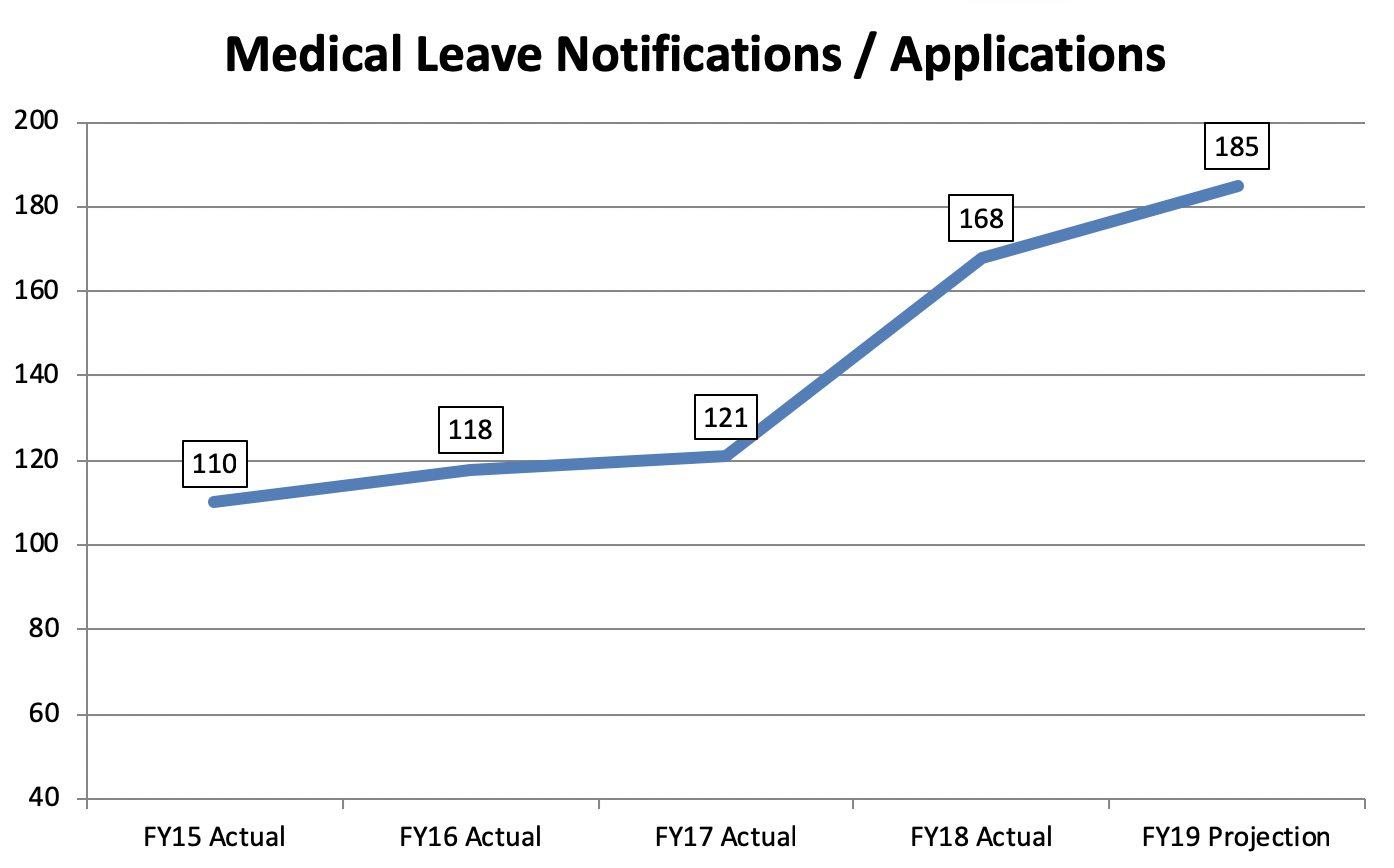 Medical leave applications: 110 in FY15, 118 in FY16, 121 in FY17, 180 projected for FY18, and 185 projected for FY19