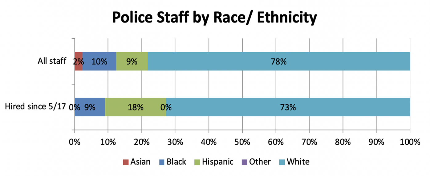 Police staff are made up of the following demographics: 2% Asian, 10% black, 9% Hispanic, 78% white. Since 5/17, 9% of hires have been black, 18% Hispanic, 73% white.