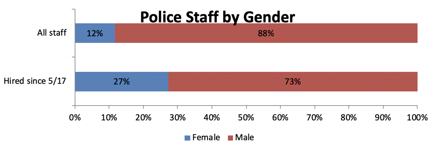 12% of all Police staff are female. Since 5/17, 27% of Police staff hires have been female.
