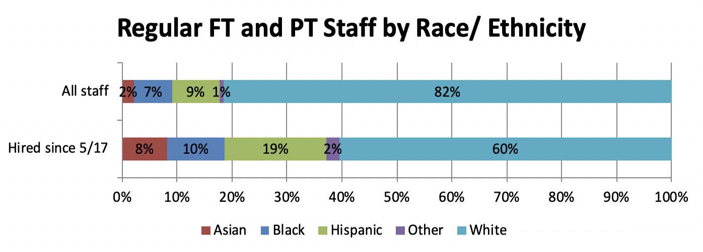 Regular FT and PT staff are made up of the following demographics: 2% Asian, 7% black, 9% Hispanic, 1% other, and 82% white. Since 5/17, 8% of hires have been Asian, 10% black, 19% Hispanic, 2% other, and 60% white.