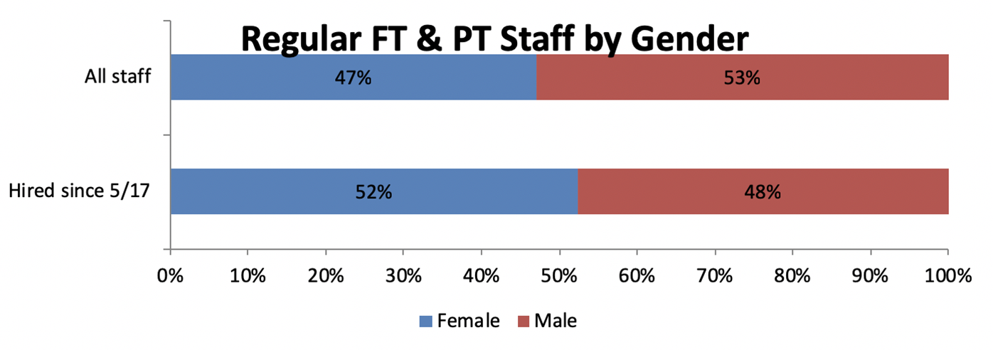 47% of all staff are female and 53% are male. Since 5/17, 52% of hires have been female and 48% have been male.