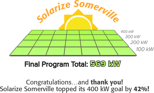 Solarize Somerville Final Program Total: 569 kW. Thank you! We topped our 400 kW goal by 42%!