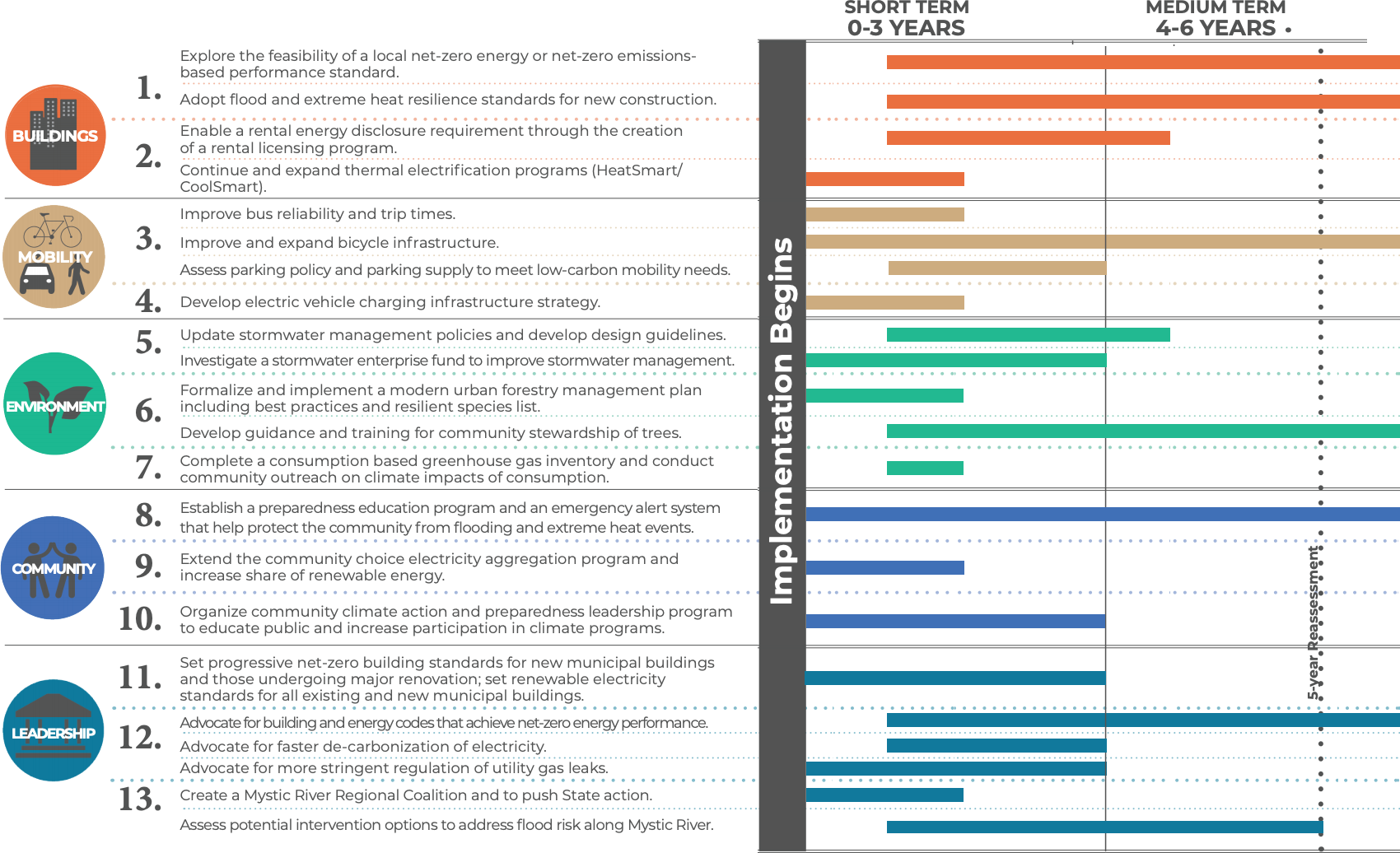 Somerville Climate Forward timeline thumbnail. View linked PDF for full info.
