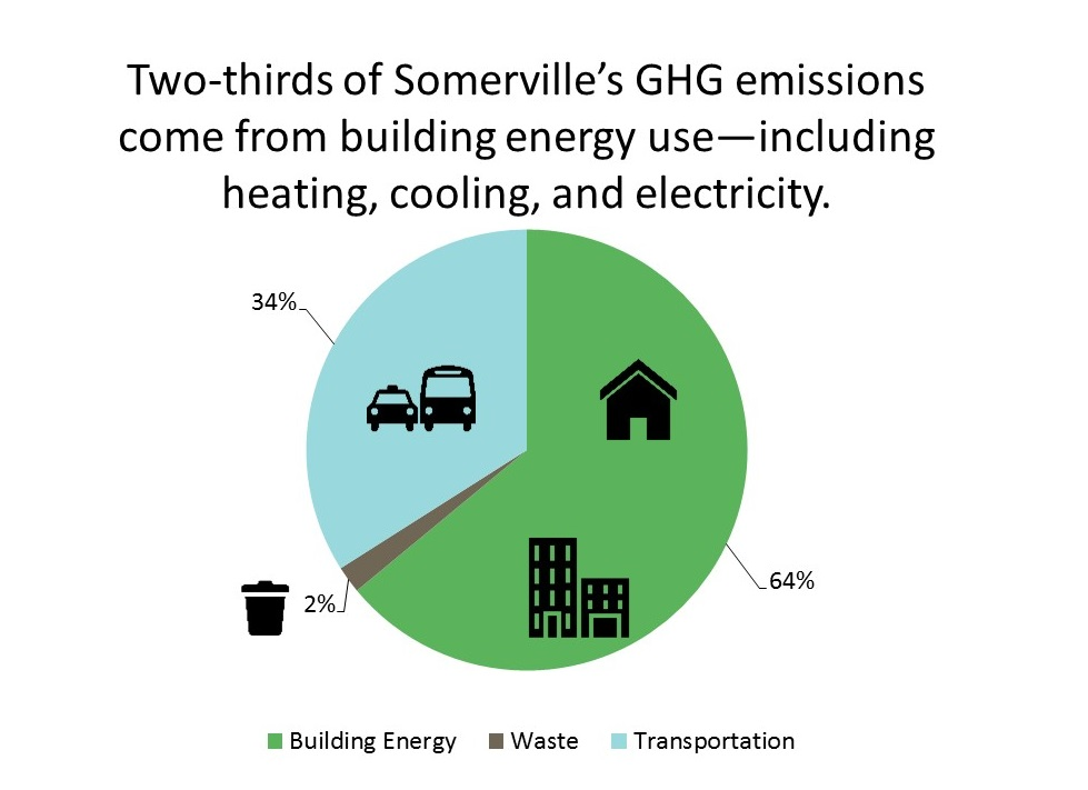 64% of Somerville's emissions come from building energy use, including heating, cooling, and electricity. Transportation accounts for 34%, and waste for 2%.