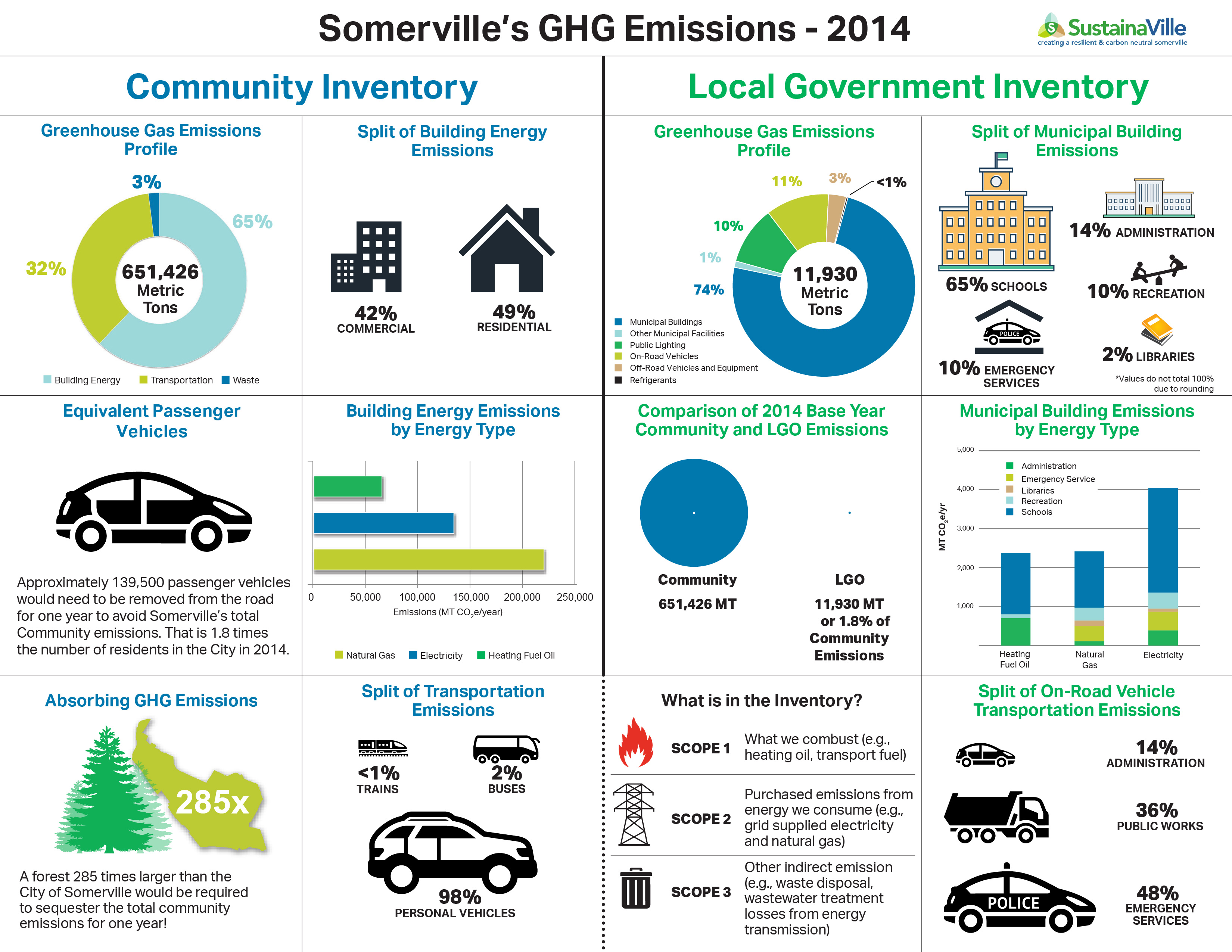 Somerville produces 609,565 metric tons of GHG per year.