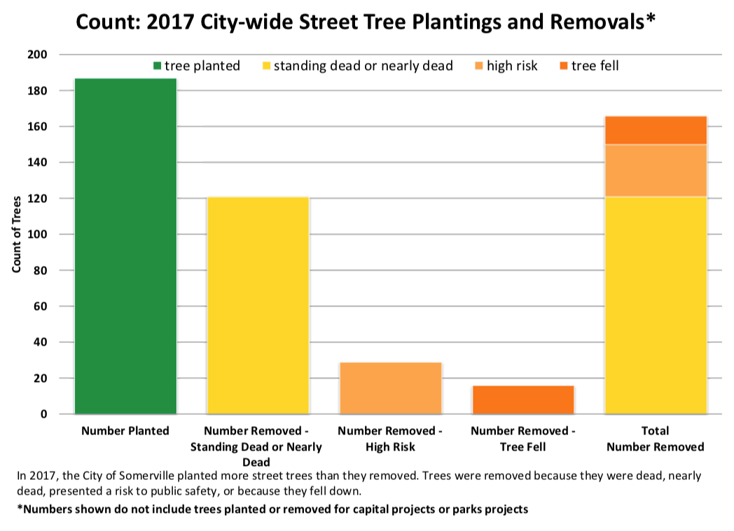 Street tree removals versus planting 2017 - tree count
