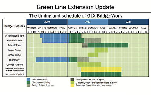 Preview of linked Gantt chart PDF
