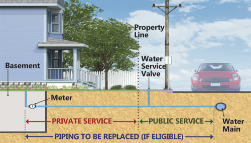 Water service lines are the pipes that connect individual properties to the water main in the street.