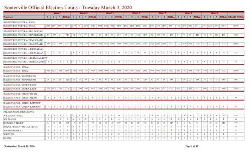 Somerville Official Election Totals - Tuesday March 3, 2020