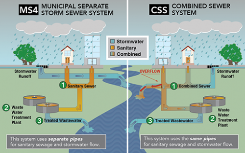 Municipal separate storm sewer systems (MS4) use separate pipes for sanitary sewage and stormwater flows. Combined sewer systems (CSS) use the same pipes.