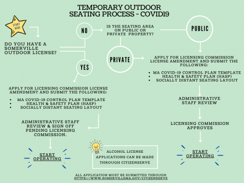 Temporary outdoor seating flow chart for COVID-19