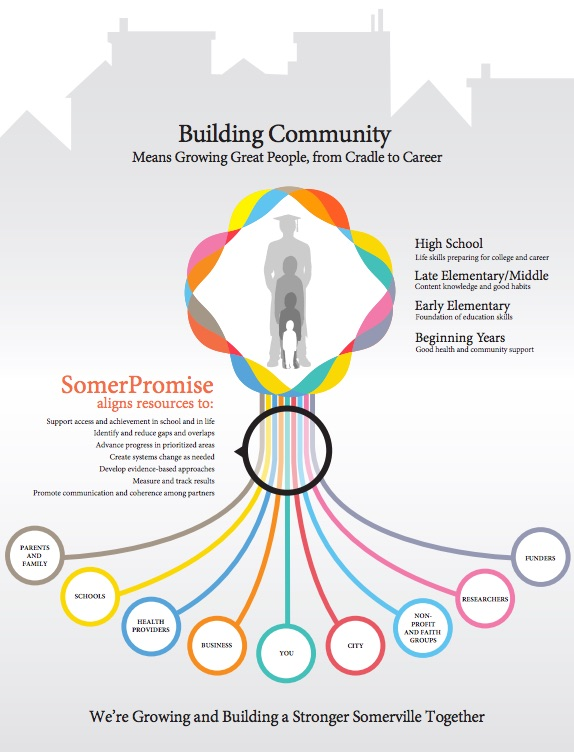 Preview of the SomerPromise Community Building PDF