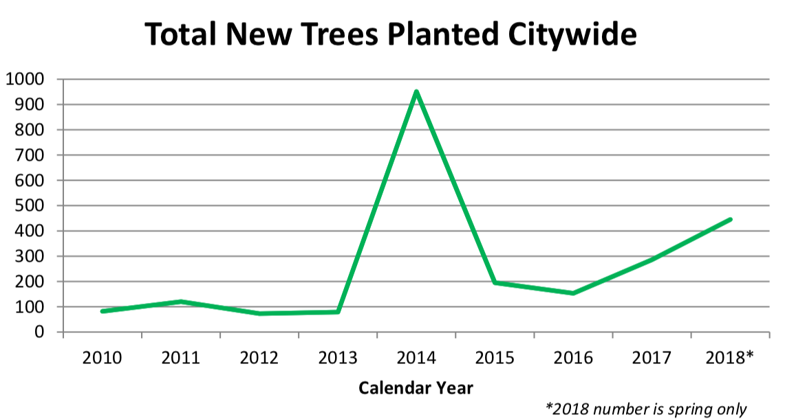 Thumbnail preview links to PDF graph of total new trees planted citywide from 2010 to 2018
