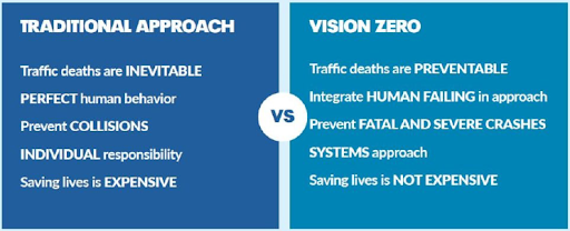 A traditional, individual-oriented approach sees traffic deaths as inevitable. Vision Zero's systems-based approach sees a world where they are preventable.