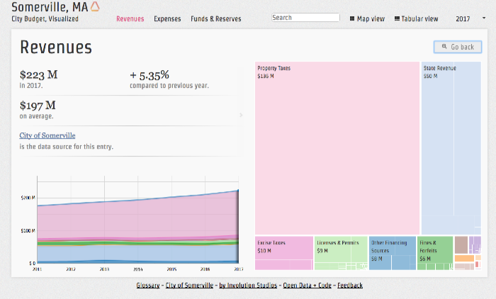 Thumbnail preview of the Visual Budget Explorer shows a graphical representation of where City funds are spent
